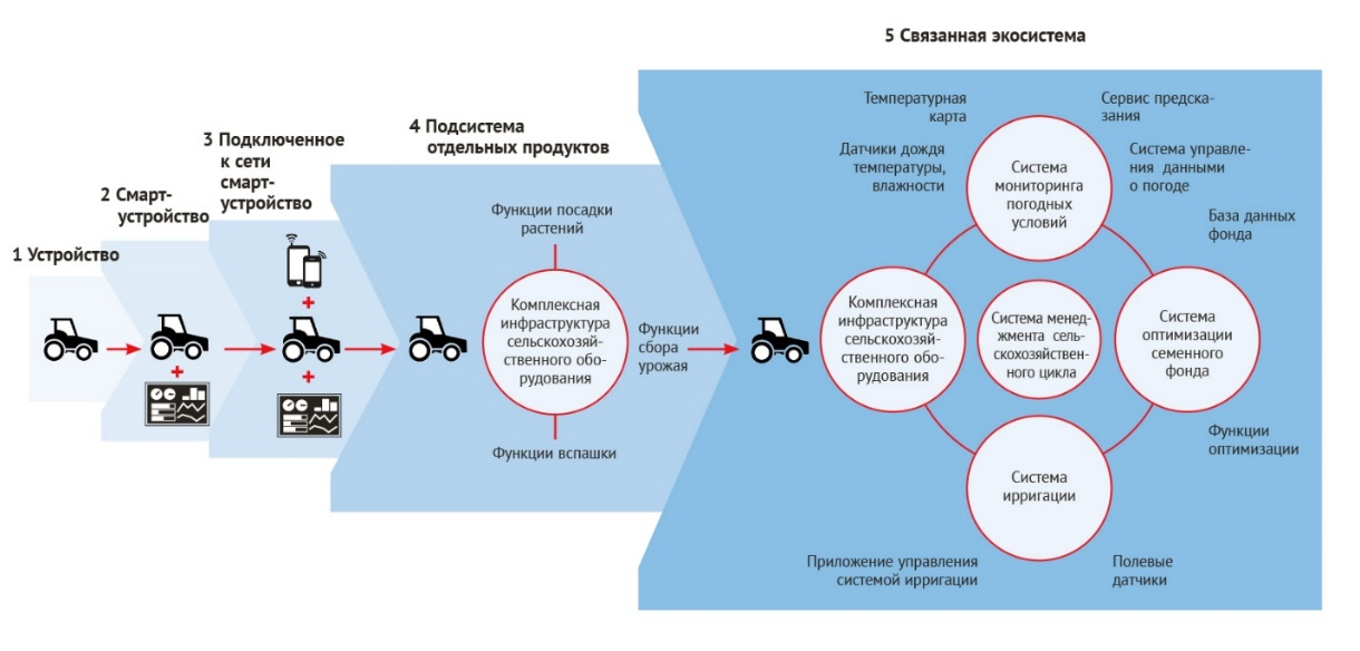 word image 63 Разработка концепции по развитию экспериментального цифрового опытного хозяйства, создаваемого на базе высшего образовательного учреждения (на примере Орловского ГАУ)
