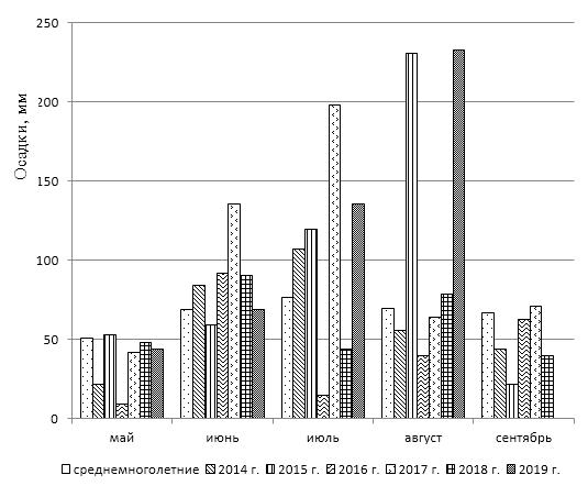 word image 637 Разработка органической системы удобрения (биологизации севооборота), повышающей плодородие дерново-мелкоподзолистой среднесуглинистой почвы и продуктивность культур полевого севооборота