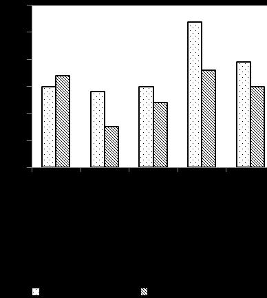 word image 638 Разработка органической системы удобрения (биологизации севооборота), повышающей плодородие дерново-мелкоподзолистой среднесуглинистой почвы и продуктивность культур полевого севооборота