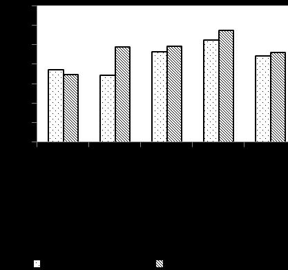 word image 643 Разработка органической системы удобрения (биологизации севооборота), повышающей плодородие дерново-мелкоподзолистой среднесуглинистой почвы и продуктивность культур полевого севооборота