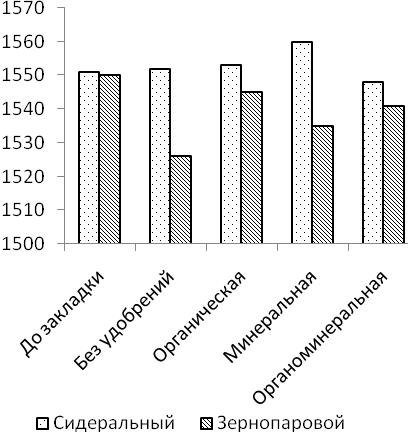 word image 646 Разработка органической системы удобрения (биологизации севооборота), повышающей плодородие дерново-мелкоподзолистой среднесуглинистой почвы и продуктивность культур полевого севооборота