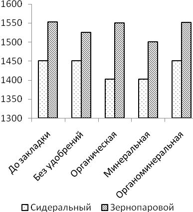 word image 647 Разработка органической системы удобрения (биологизации севооборота), повышающей плодородие дерново-мелкоподзолистой среднесуглинистой почвы и продуктивность культур полевого севооборота