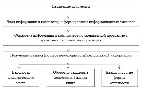 word image 817 Актуализация методических рекомендаций по бухгалтерскому учету в сельскохозяйственных организациях (экспертиза 10-методических рекомендаций и приведение их в соответствие с действующим законодательством в области бухгалтерского учета)