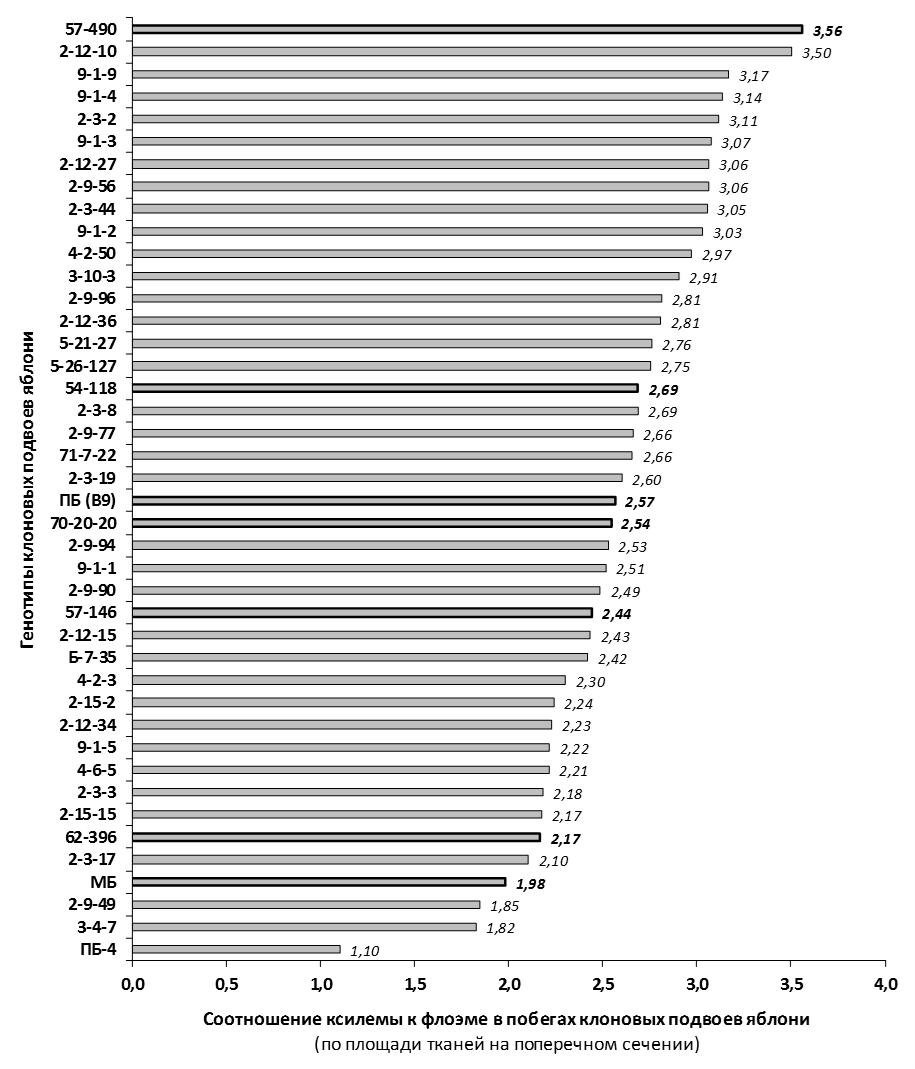 word image 82 Селекция зимостойких слаборослых клоновых подвоев яблони с использованием молекулярных маркеров