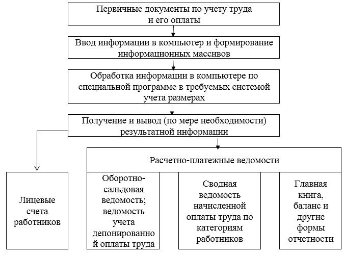 word image 828 Актуализация методических рекомендаций по бухгалтерскому учету в сельскохозяйственных организациях (экспертиза 10-методических рекомендаций и приведение их в соответствие с действующим законодательством в области бухгалтерского учета)