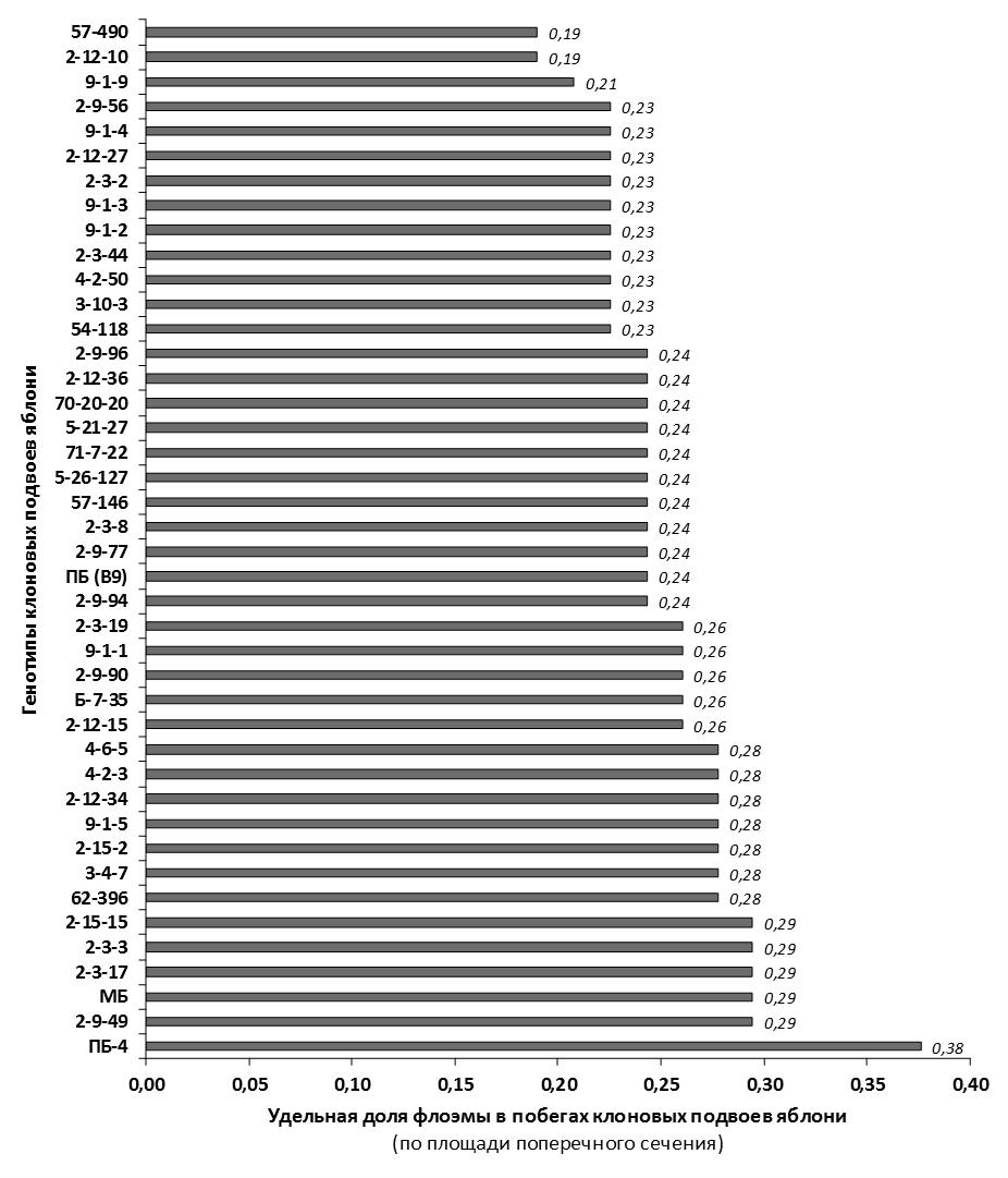 word image 83 Селекция зимостойких слаборослых клоновых подвоев яблони с использованием молекулярных маркеров