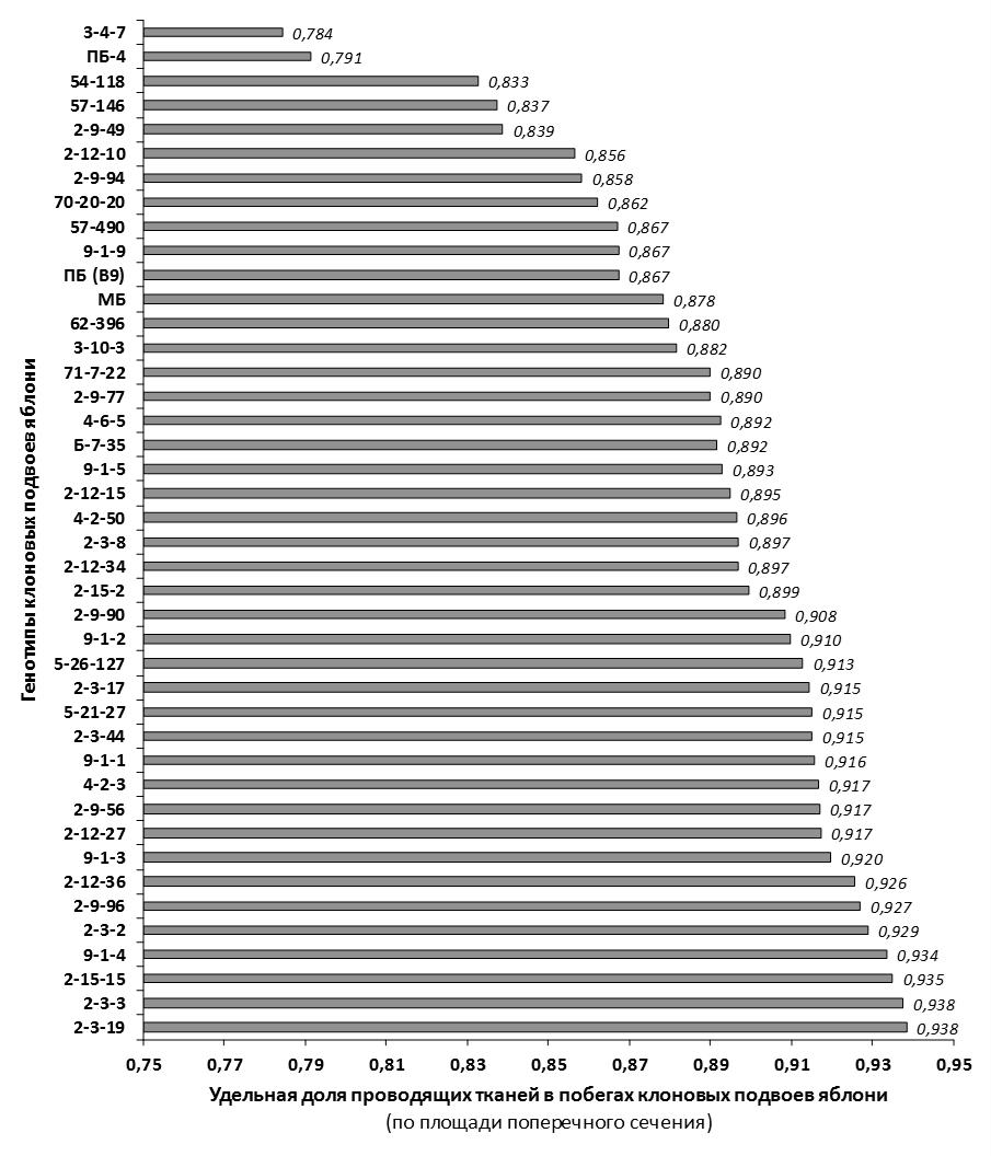 word image 84 Селекция зимостойких слаборослых клоновых подвоев яблони с использованием молекулярных маркеров