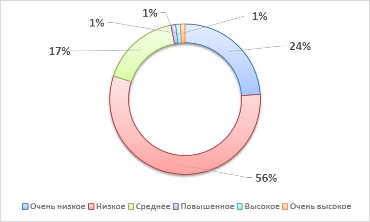 word image 841 Комплексное эколого-химическое обследование по международным стандартам «Органик» хозяйства - экспортера и обоснование целесообразности производства органической продукции в условиях юга России