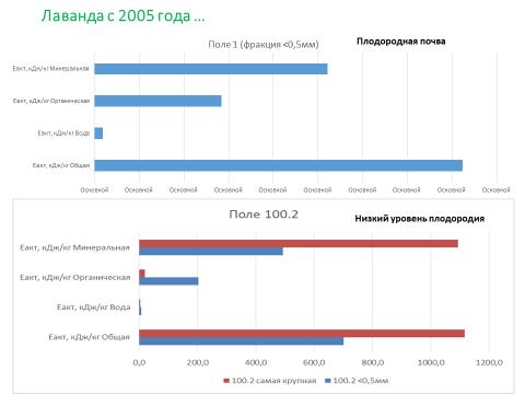 word image 853 Комплексное эколого-химическое обследование по международным стандартам «Органик» хозяйства - экспортера и обоснование целесообразности производства органической продукции в условиях юга России