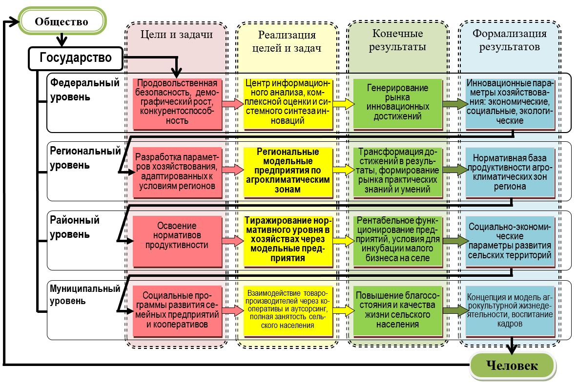 word image 933 Научное обоснование поэтапного внедрения национальной системы трансфера технологий и распространения знаний в агросфере в условиях цифровой экономики