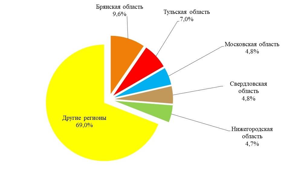 https://ab-centre.ru/uploads/Доля%20ТОП-5%20регионов%20по%20размеру%20площадей%20выращивания%20картофеля%20в%20промышленном%20секторе%20картофелеводства%20России%20в%202020%20году.jpg