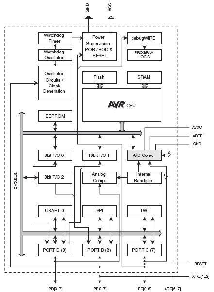 Картинки по запросу Функциональная схема Atmega328