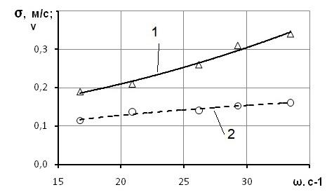 сигма скорости.jpg
