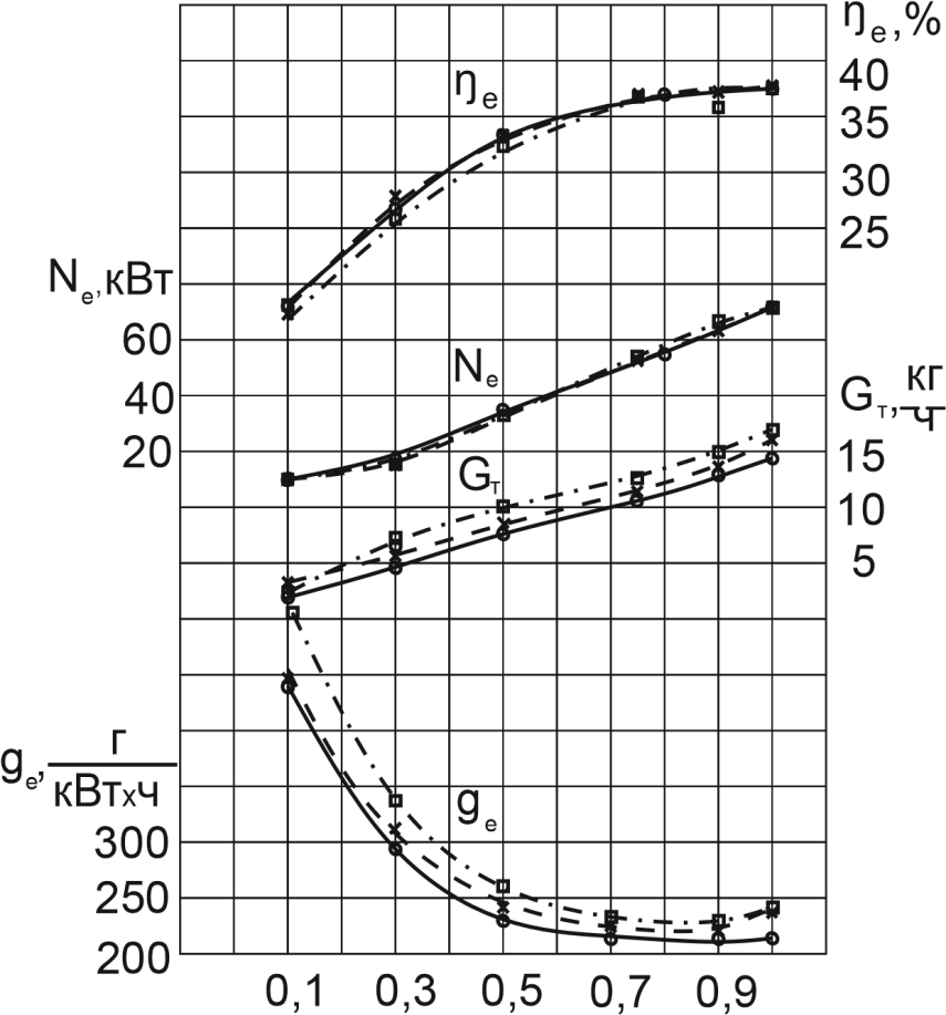 word image 118 Проведение исследований, разработка технологии и подготовка технических предложений по использованию газомоторного и альтернативных видов топлива для сельскохозяйственной техники нового поколения