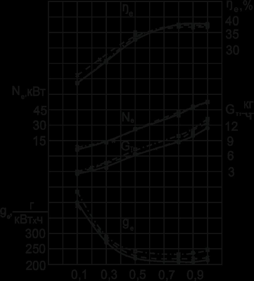word image 121 Проведение исследований, разработка технологии и подготовка технических предложений по использованию газомоторного и альтернативных видов топлива для сельскохозяйственной техники нового поколения