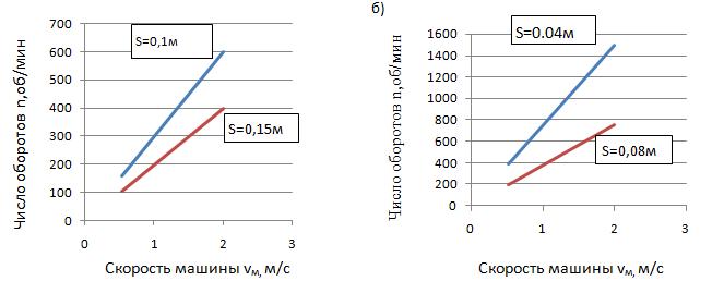 word image 271 Разработка предохранительной системы фрезы, предназначенной для обработки каменистых почв в горных селекционных питомниках