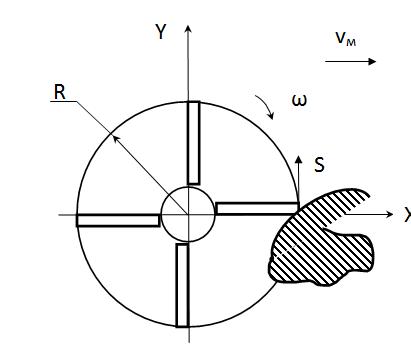 word image 273 Разработка предохранительной системы фрезы, предназначенной для обработки каменистых почв в горных селекционных питомниках