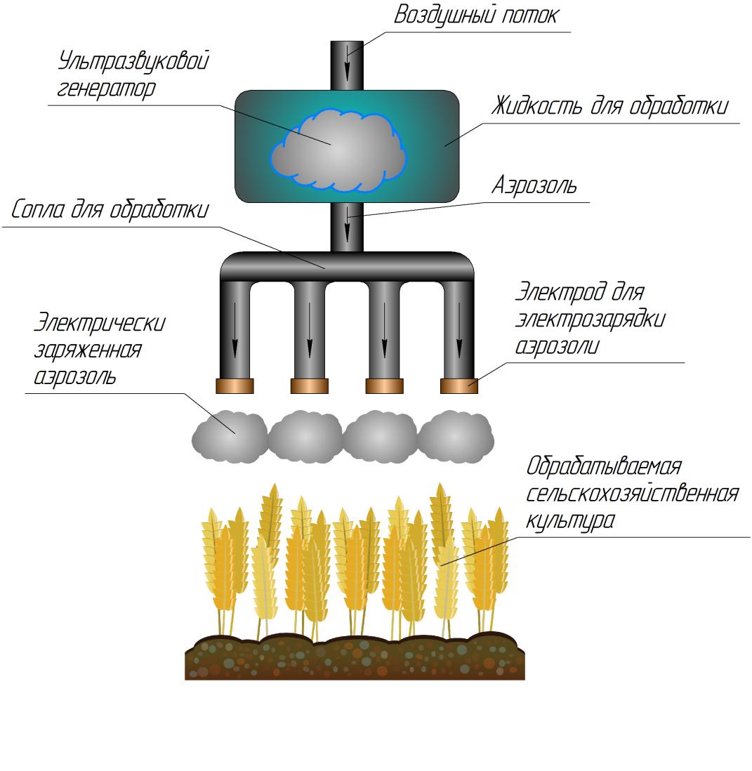 word image 362 Разработка ресурсосберегающих технологий и роботизированных технических средств для дифференцированного внесения минеральных удобрений и средств защиты растений