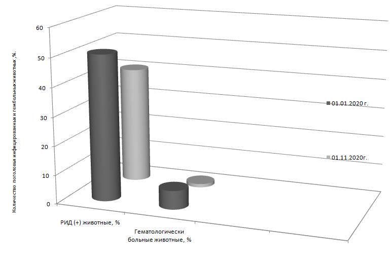 word image 382 Разработка ранней диагностики лейкоза крупного рогатого скота с целью усовершенствования системы оздоровления