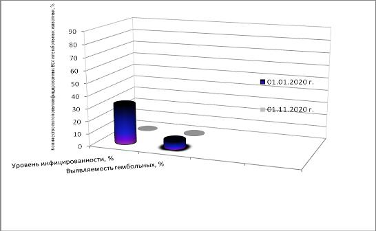 word image 386 Разработка ранней диагностики лейкоза крупного рогатого скота с целью усовершенствования системы оздоровления