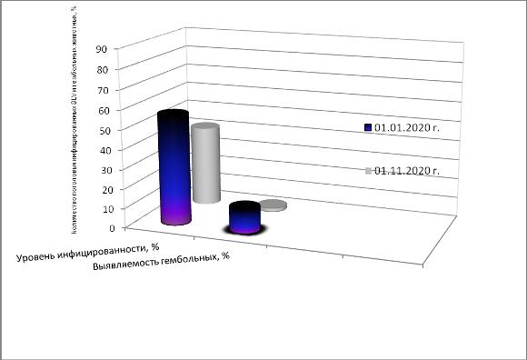 word image 387 Разработка ранней диагностики лейкоза крупного рогатого скота с целью усовершенствования системы оздоровления