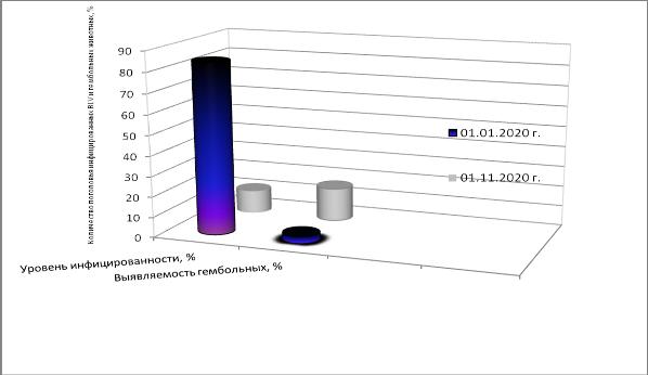 word image 388 Разработка ранней диагностики лейкоза крупного рогатого скота с целью усовершенствования системы оздоровления