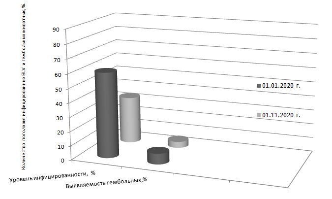 word image 389 Разработка ранней диагностики лейкоза крупного рогатого скота с целью усовершенствования системы оздоровления