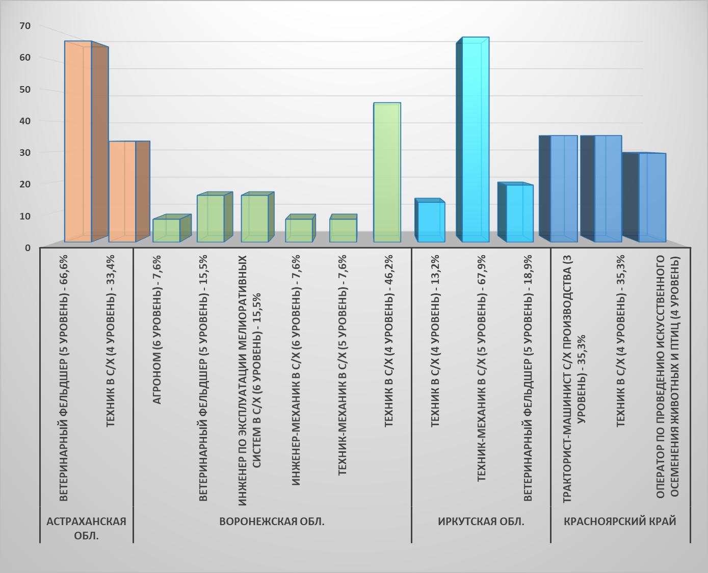 word image 454 Формирование отраслевой системы профессиональных квалификаций АПК для выполнения Стратегии развития аграрного образования