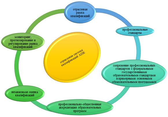 word image 458 Формирование отраслевой системы профессиональных квалификаций АПК для выполнения Стратегии развития аграрного образования