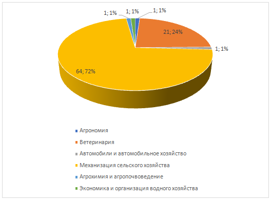 word image 479 Формирование отраслевой системы профессиональных квалификаций АПК для выполнения Стратегии развития аграрного образования