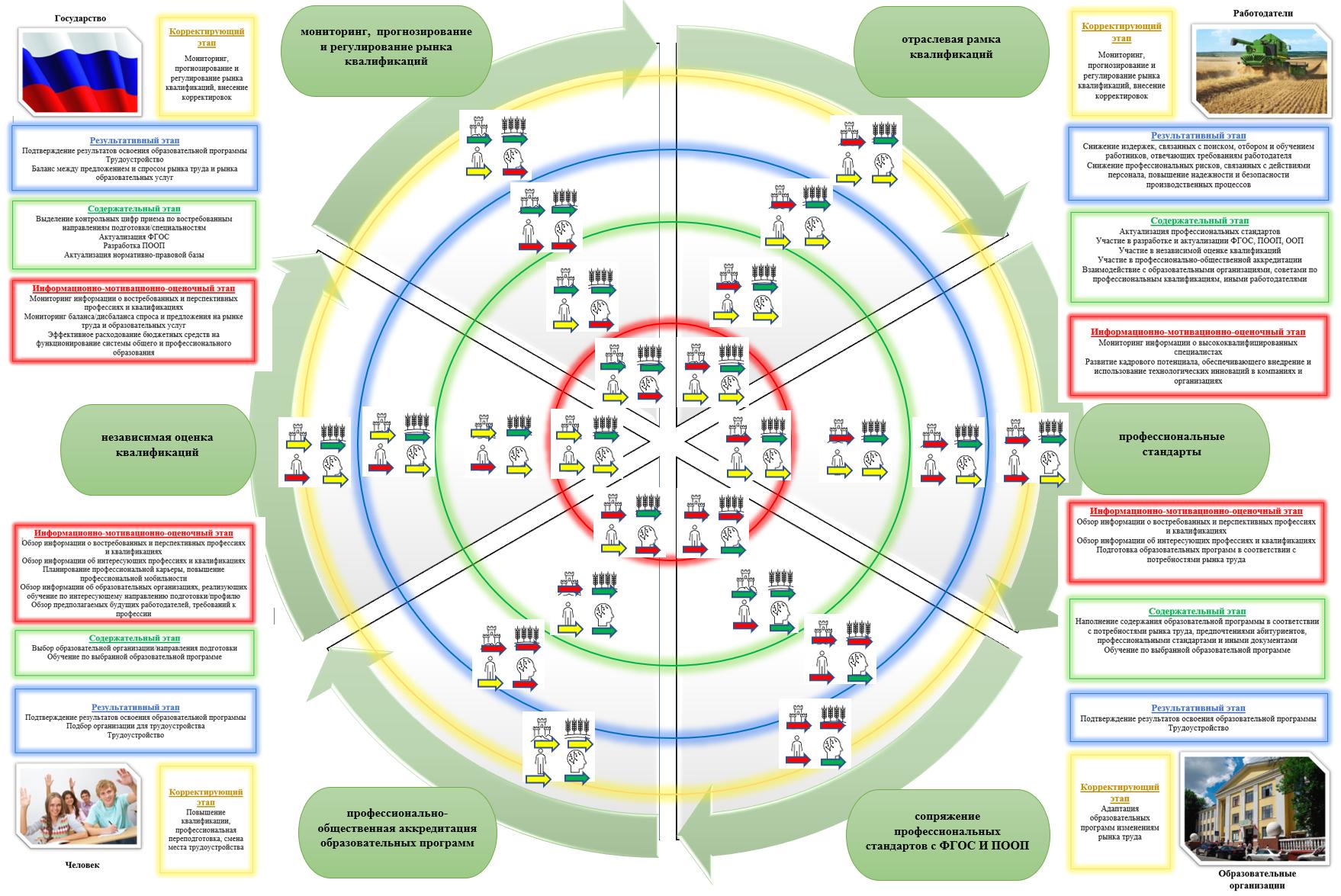 word image 482 Формирование отраслевой системы профессиональных квалификаций АПК для выполнения Стратегии развития аграрного образования