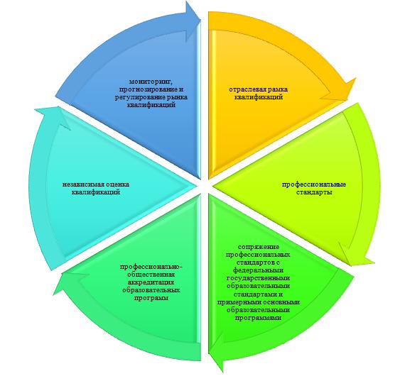 word image 483 Формирование отраслевой системы профессиональных квалификаций АПК для выполнения Стратегии развития аграрного образования