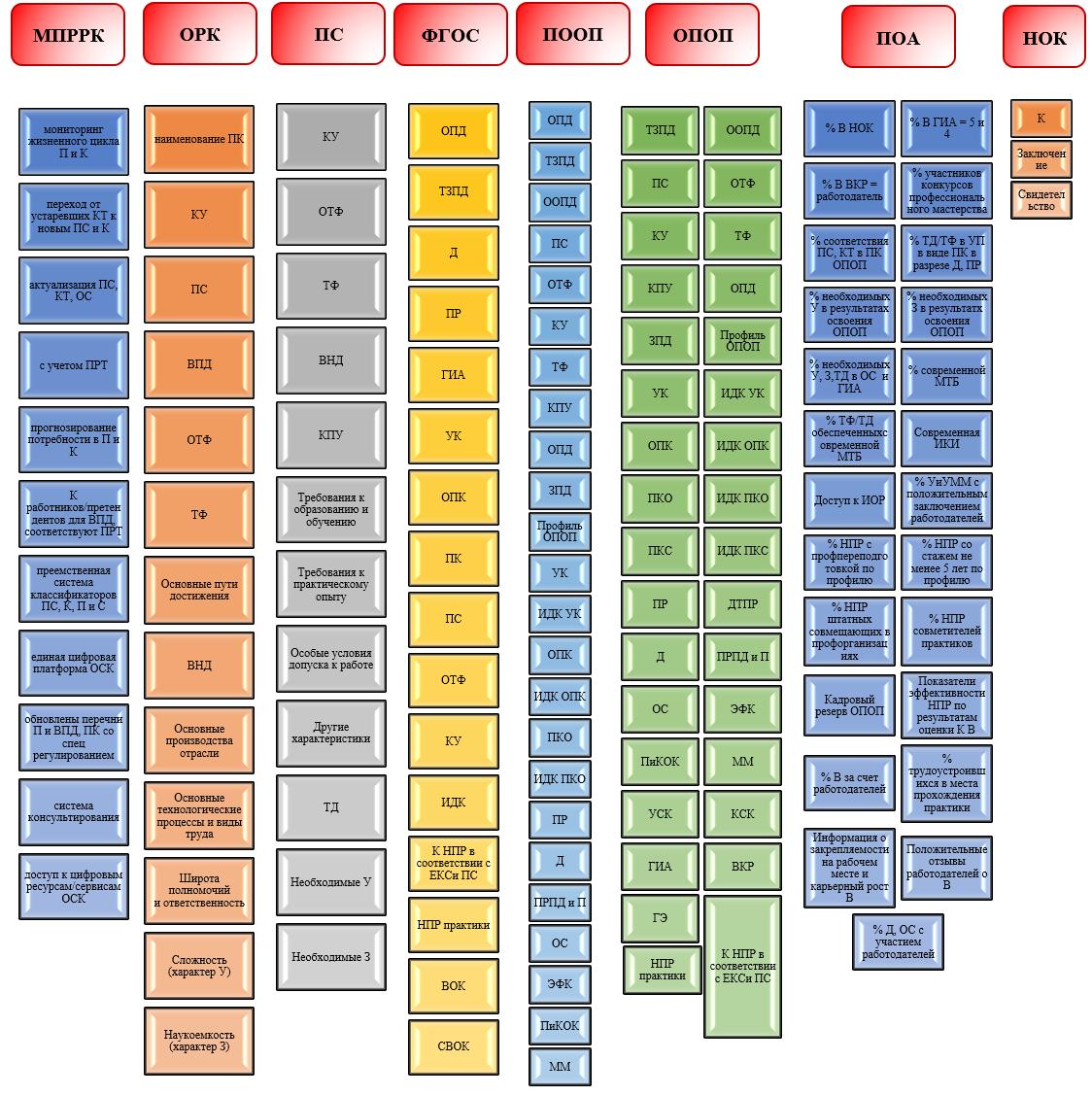 word image 484 Формирование отраслевой системы профессиональных квалификаций АПК для выполнения Стратегии развития аграрного образования