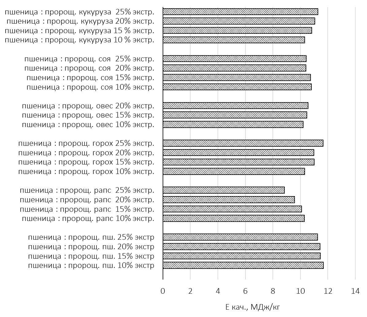 word image 744 Инновационные методы подготовки зерновых кормов, обработанных методом экструдирования с предварительным проращиванием одного из компонентов, с целью использования в скотоводстве