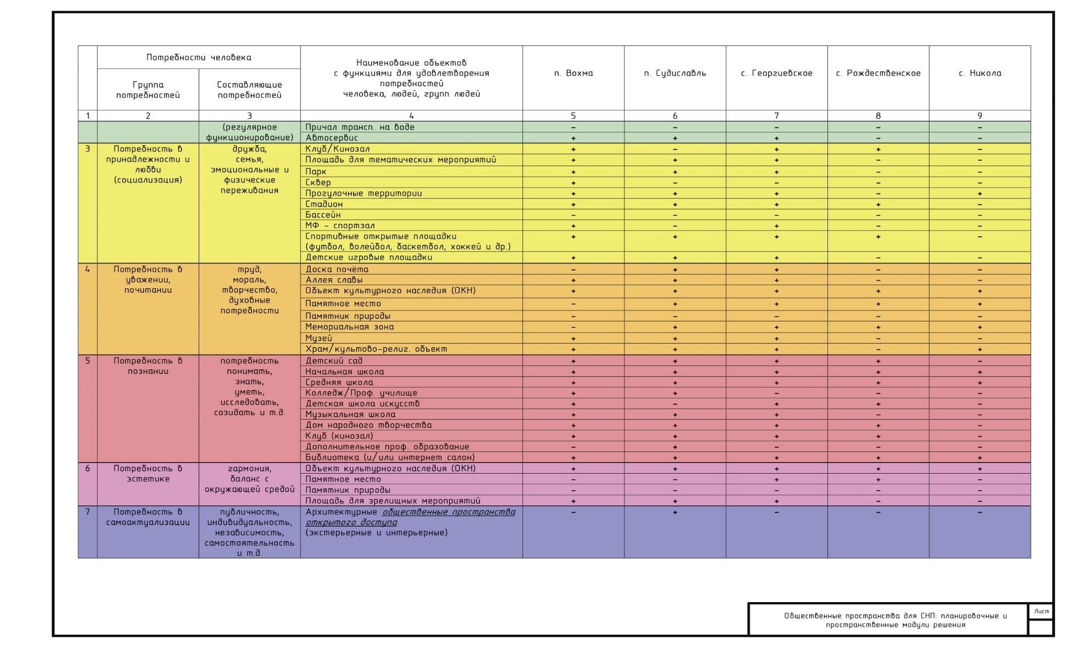 word image 98 Разработка методических рекомендаций по типовым модулям планировочных и архитектурных решений, рекомендуемых к применению в проектировании и строительстве общественных пространств с объектами многофункционального назначения в сельских населённых пунктах