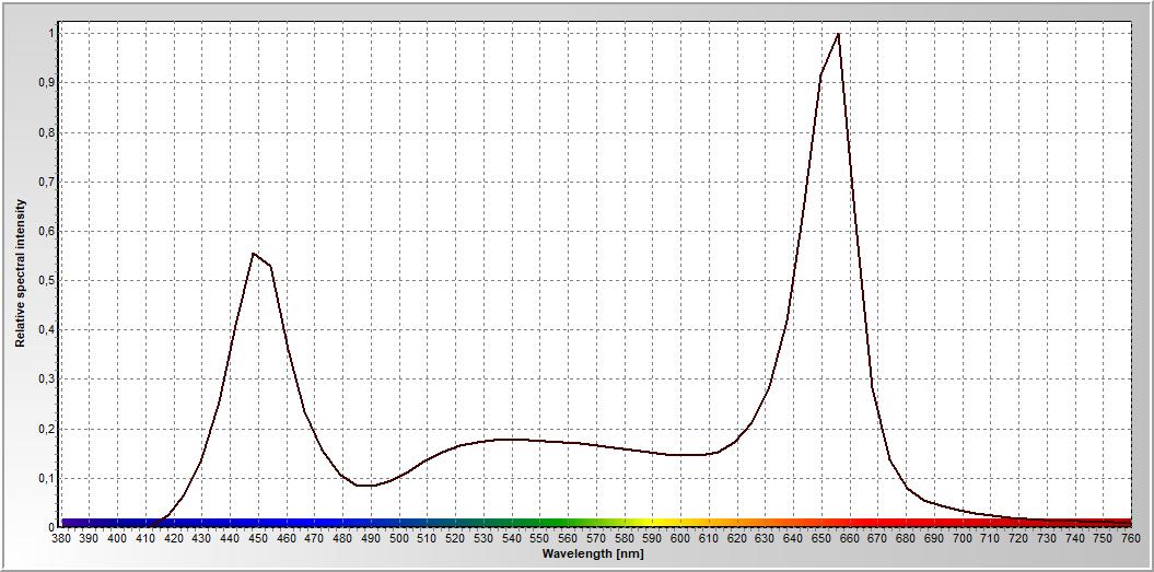 C:\Users\user\Desktop\ВКР Магистратура\Опыты по фитосветильникам\Светодиодный РОССВЕТ\Спектрограмма.bmp