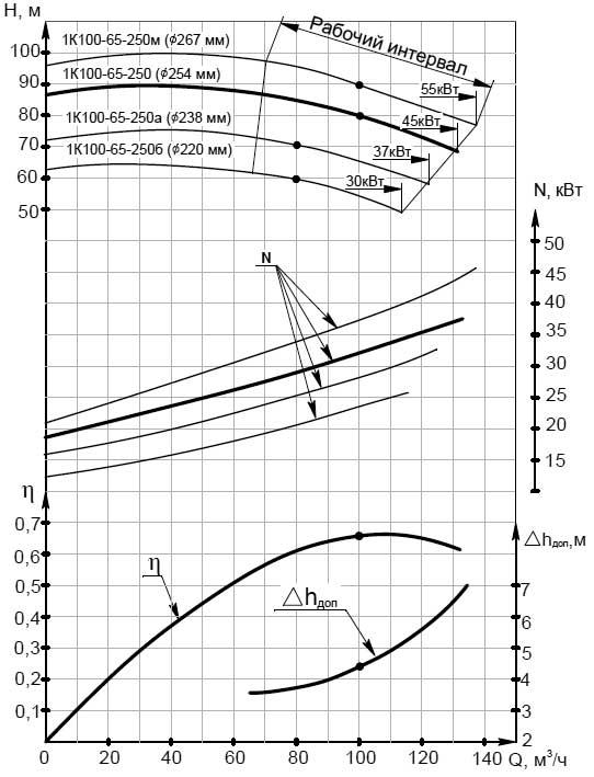 График расходно-напорных характеристик насоса К 100-65-250