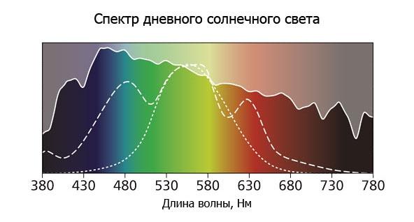 Спектр дневного солнечного света