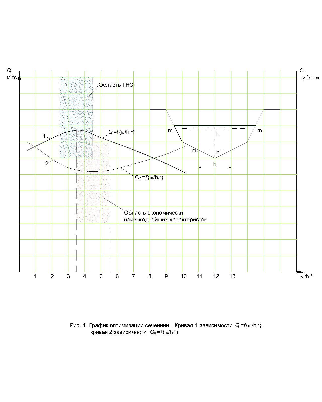 word image 175 Разработка ряда типовых конструкций гидротехнических сооружений для гидромелиоративных систем