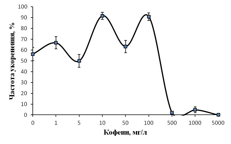 word image 202 Повышение эффективности адаптационного потенциала микрорастений садовых культур путём стимуляции процесса ризогенеза микрочеренков и применения биологически активных препаратов в условиях защищённого грунта