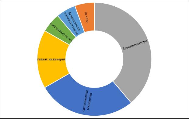 word image 278 Прогнозирование и мониторинг научно-технического развития АПК: растениеводство, включая семеноводство и органическое земледелие