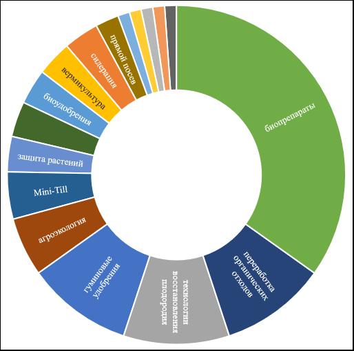 word image 279 Прогнозирование и мониторинг научно-технического развития АПК: растениеводство, включая семеноводство и органическое земледелие