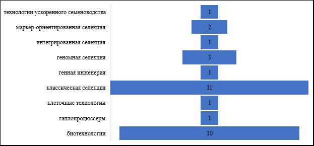 word image 282 Прогнозирование и мониторинг научно-технического развития АПК: растениеводство, включая семеноводство и органическое земледелие