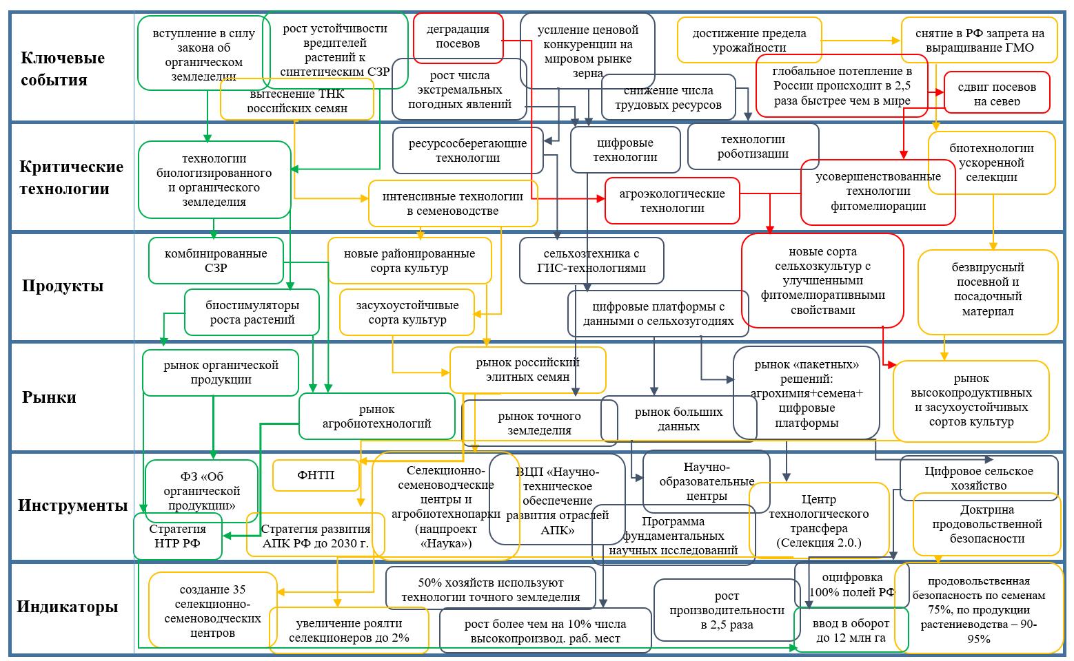 word image 289 Прогнозирование и мониторинг научно-технического развития АПК: растениеводство, включая семеноводство и органическое земледелие