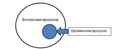 word image 317 Разработка модели экономически целесообразного перехода региона (на примере Оренбургской области) на производство продукции растениеводства органического происхождения