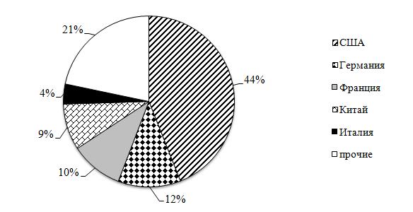 word image 318 Разработка модели экономически целесообразного перехода региона (на примере Оренбургской области) на производство продукции растениеводства органического происхождения