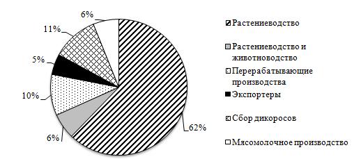 word image 320 Разработка модели экономически целесообразного перехода региона (на примере Оренбургской области) на производство продукции растениеводства органического происхождения