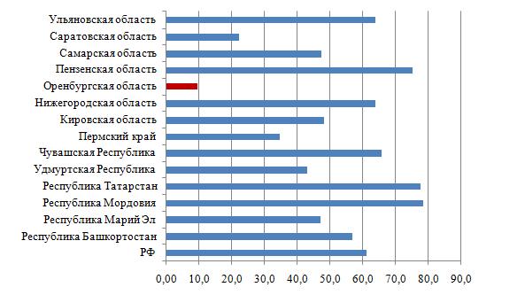 word image 325 Разработка модели экономически целесообразного перехода региона (на примере Оренбургской области) на производство продукции растениеводства органического происхождения