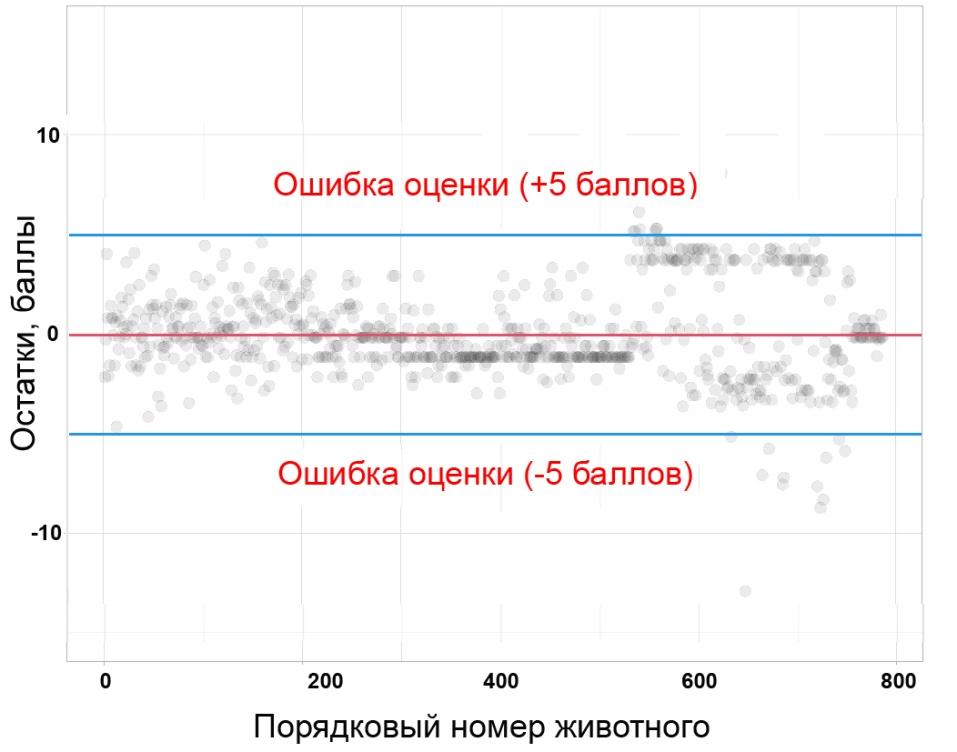 word image 33 Разведение и генетика крупного рогатого скота. Моделирование показателей линейной оценки с целью реализации генотипа производителей в условиях Сибири
