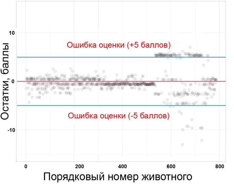 word image 34 Разведение и генетика крупного рогатого скота. Моделирование показателей линейной оценки с целью реализации генотипа производителей в условиях Сибири